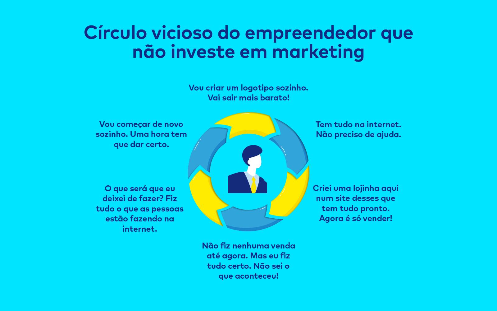 Círculo vicioso do empreendedor que não investe em marketing